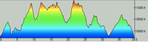 Breck Epic Stage 1, Elevation Profile