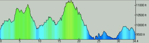 Breck Epic Stage 2 Elevation Profile