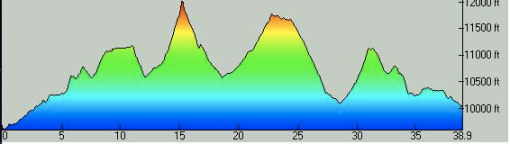 Breck Epic Stage 3 Elevation Profile