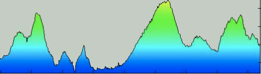 Breck Epic Stage 4 Elevation Profile