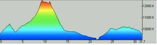Breck Epic Stage 5 Wheeler Pass Elevation Profile