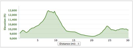 Breck Epic Stage 5, Wheeler